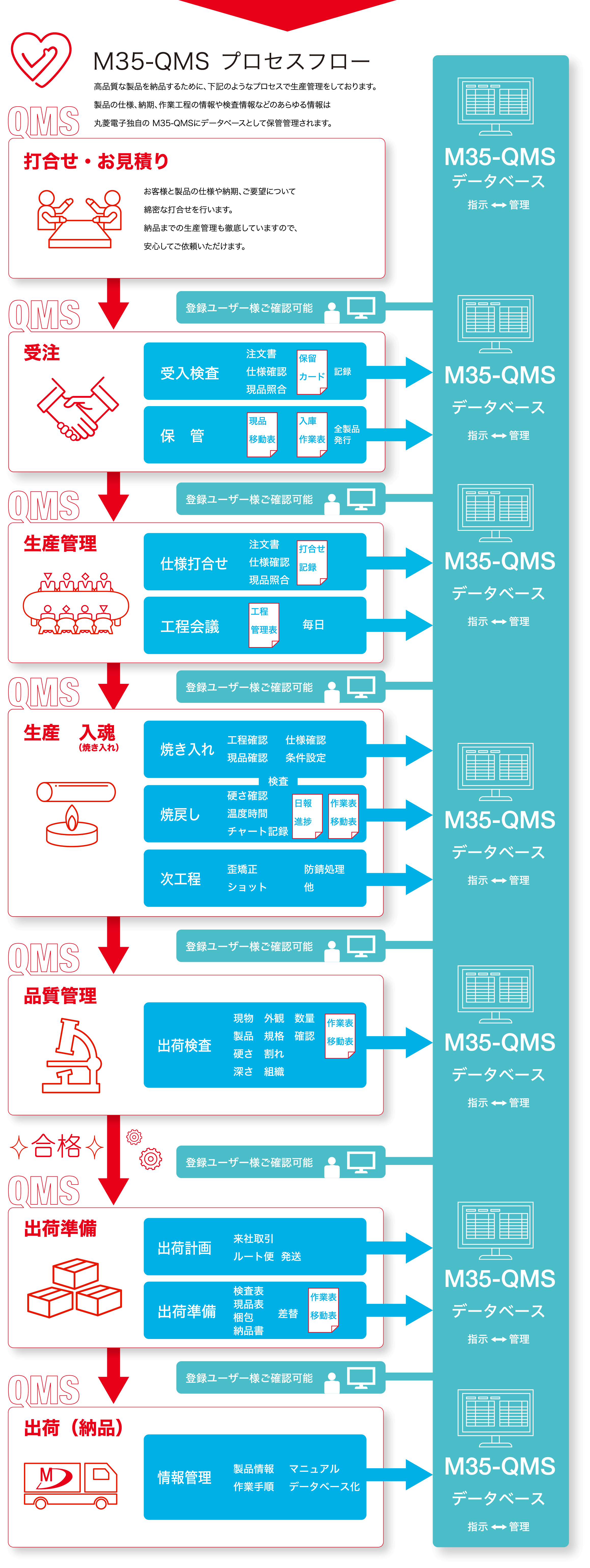 M35-QMS プロセスフロー